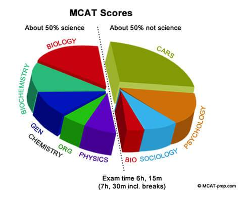 mcat essay topics I think we've figured out that p/s sections of tests always have topics that nobody has ever seen before, or that are just very uncommon is there.