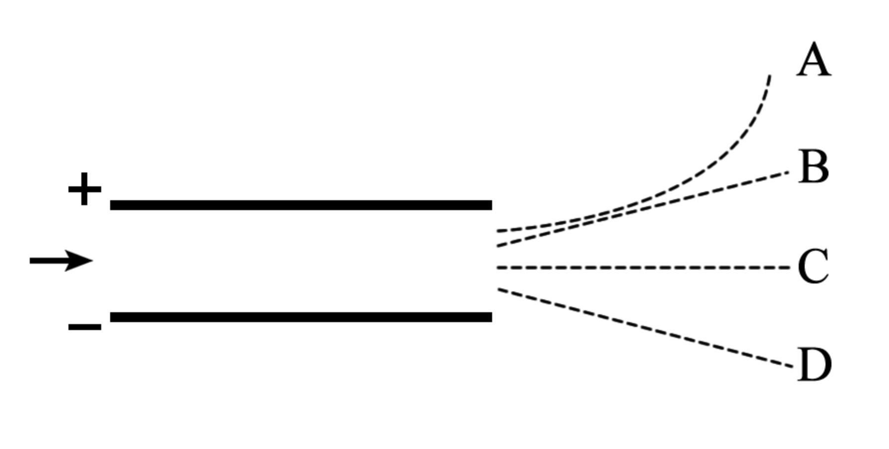 electron moving at constant velocity