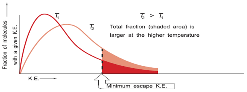 The average kinetic energy of particles increases in direct proportion to the temperature of the gas when the temperature is measured on an absolute scale and k is a constant