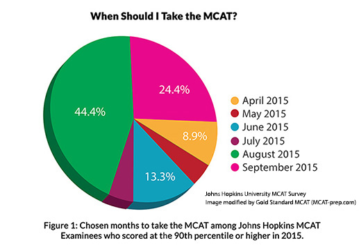 How Long Is Cars On The New Mcat